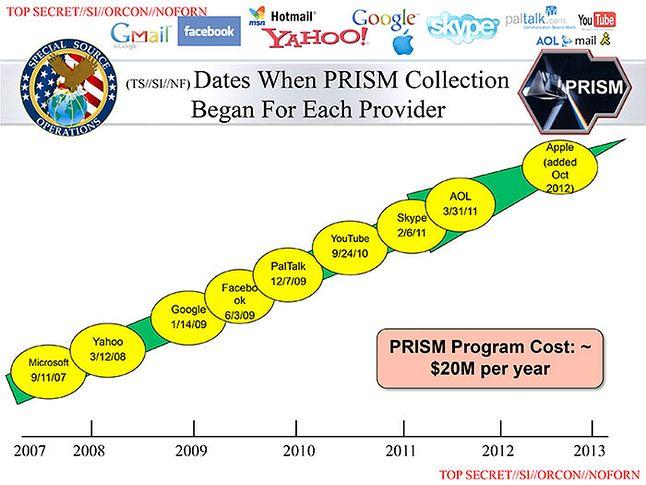 PRISM. Skype zaznaczony w lutym 2011. Wyciekłe dokumenty NSA (fot. Wikipedia via Guardian, 2013)