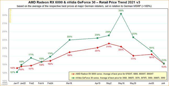 Porównanie cen kart graficznych