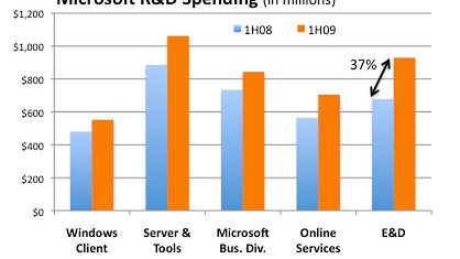 Słupki wyjaśniają cięcia Microsoftu