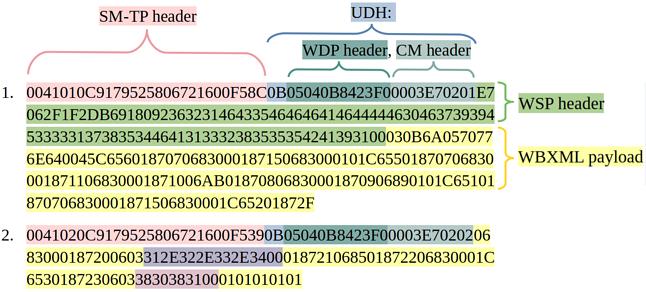 Schemat wiadomości OMA CP (fot. Check Point)
