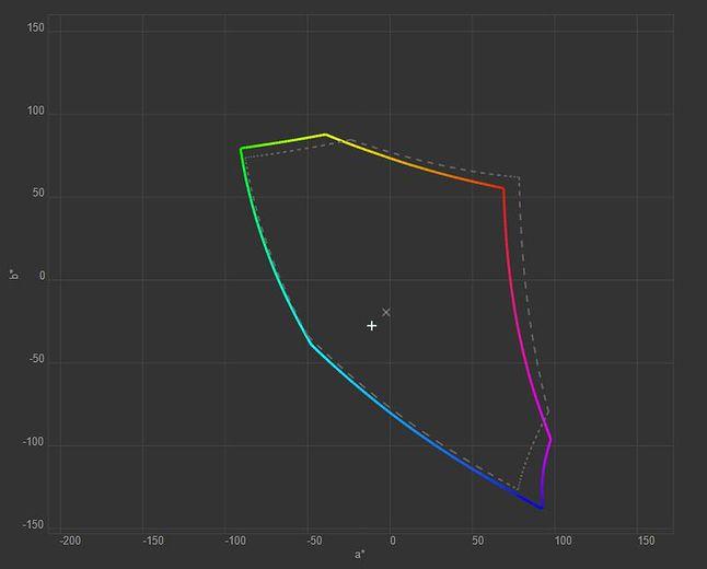 Pokrycie przestrzeni sRGB wynosi raptem 85,2 proc.