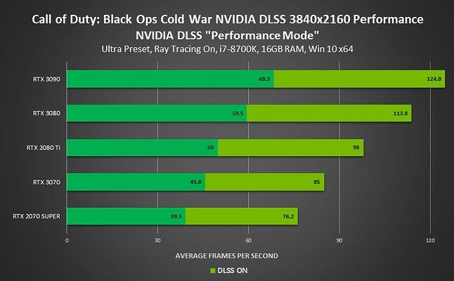 porównanie wydajności Call of Duty: Black Ops Cold War z włączonym Nvidia DLSS, fot. Nvidia