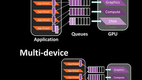 Mantle API dla każdego GPU? DirectX 11 może być bez szans