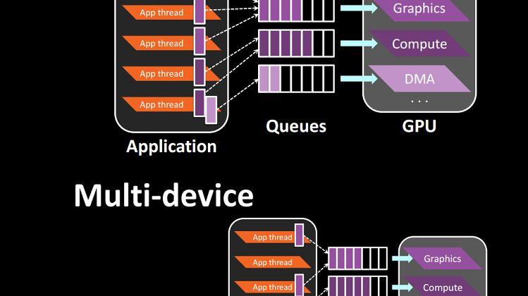 Zarządzanie zasobami i obsługa wielu GPU w Mantle