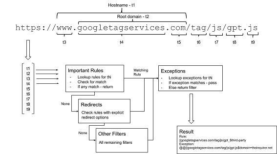 Dopasowywanie reguł w nowym algorytmie, fragment długiego wyjaśnienia na blogu Brave'a.