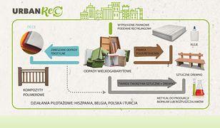 Warszawa przystąpiła do programu URBANREC dot. przetwarzania odpadów wielkogabarytowych