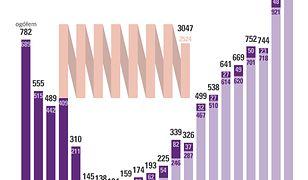 Dlaczego Polki usuwają ciąże? Statystyki pokazują zadziwiający trend