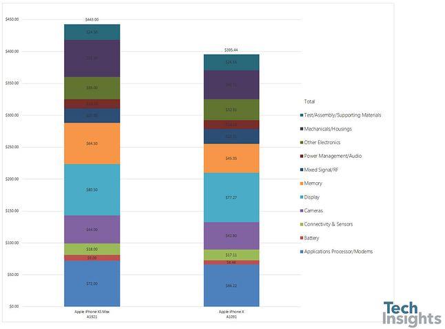 Koszty produkcji topowych iPhone'ów. Źródło: TechInsights