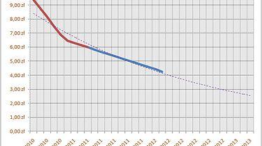 Proroctwo pamięci — czyli wróżę z fusów ceny dysków SSD