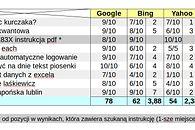 Czy jesteśmy skazani na Google? (część 2)