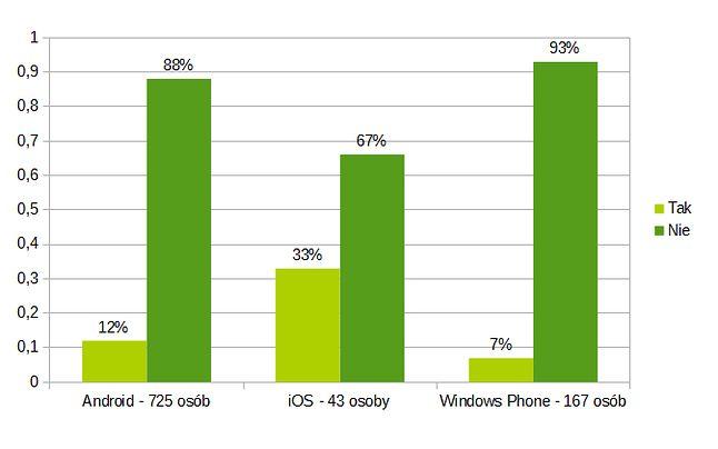 Czy korzystasz z pirackich aplikacji mobilnych?