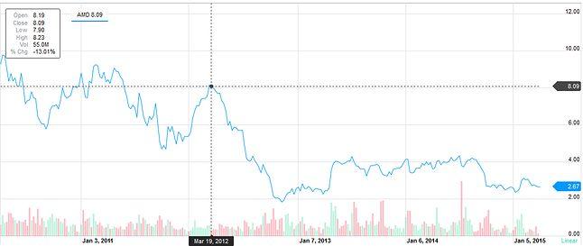 NASDAQ: notowania AMD (źródło: Yahoo Finance)