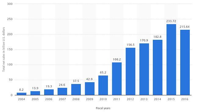 Apple: dobrze już było (źródło: Statista.com)