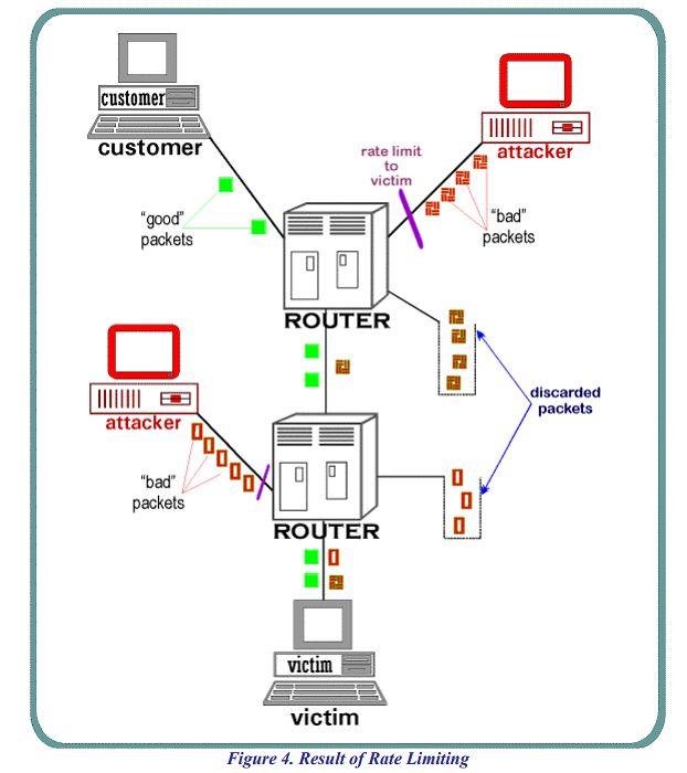 Path Enhanced IP: routery mogłyby łatwo wycinać ataki DDoS z ruchu sieciowego