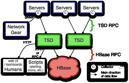 Schemat OpenTSDB wykorzystywanego w chmurze IoT