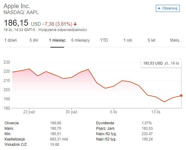 Akcje Apple, ostatni miesiąc. Źródło Google.