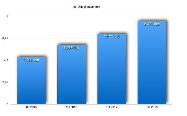 Przychody z tytułu usług świadczonych przez Apple.