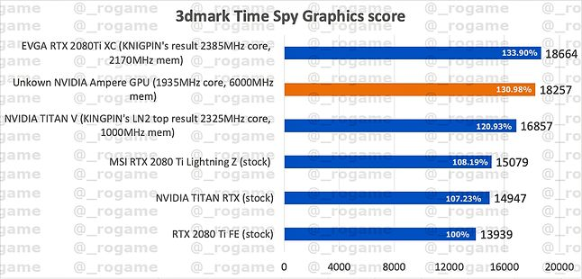 GeForce RTX 3080 - wynik benchmarku 3DMark, fot. Hardware Leaks