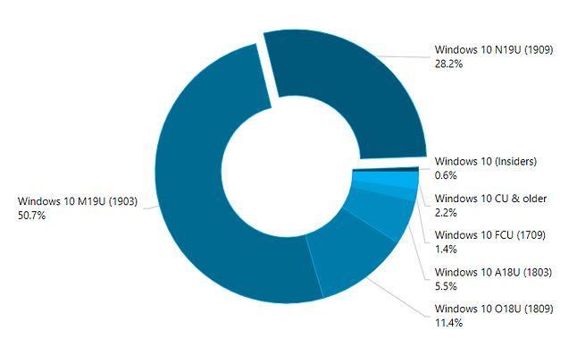 Listopadowa aktualizacja działa w mniej niż 1/3 wszystkich komputerów z Windows 10, źródło: AdDuplex.