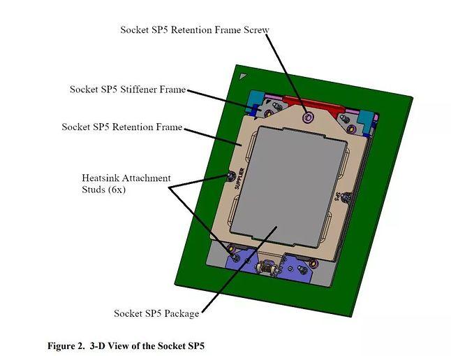 Podstawka AMD SP5