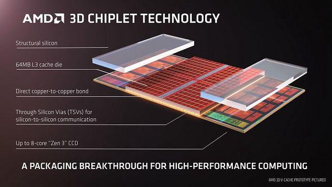 Budowa chipletu z uwzględnieniem 3D V-Cache