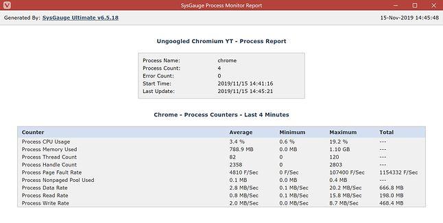 Ungoogled Chromium - użycie CPU i pamięci RAM podczas odtwarzania filmu na YT.