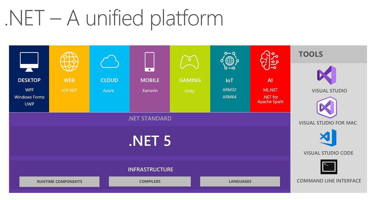.NET 5 – czy Microsoft buduje krętą drogę do sukcesu?