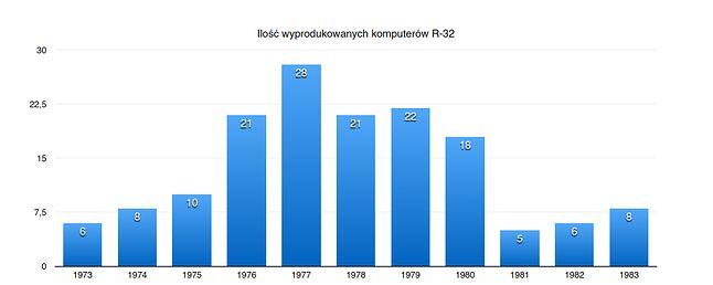Komputery R-32 produkowane przez wrocławskie Elwro, choć stały na najwyższym poziomie, nie cieszyły się powodzeniem na socjalistycznych rynkach.