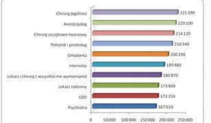 Lekarz w Polsce zarabia 10 razy mniej niż w USA