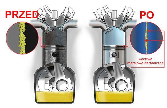 Regeneracja silnika za 73 zł – czy to możliwe?