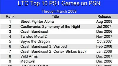 Najpopularniejsze gry z PS1 na PSN