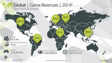 Światowy rynek gier jest wart 81,5 miliarda dolarów