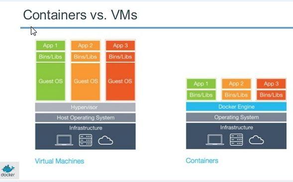 Kontener vs. wirtualna maszyna (źródło: docker.com)