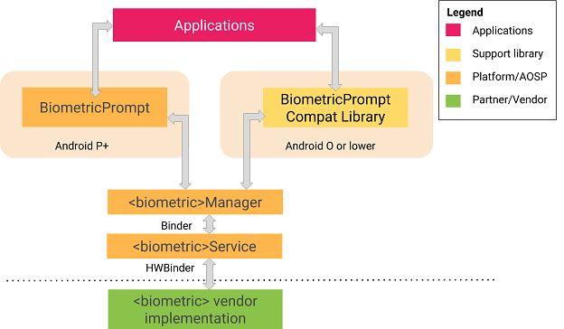 Uproszczony schemat działania autoryzacji użytkownika w Androidzie z wykorzystaniem biometrii.