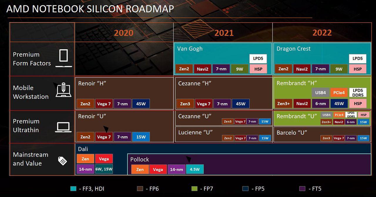 Wyciekły plany AMD: Ryzeny 6000 ze sprzętowym ray-tracingiem i wyższą wydajnością - Plan produkcyjny nowych procesorów AMD na lata 2021-2022