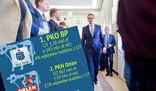 PKO BP wciąż liderem. Kto jeszcze wpłaca najwięcej do budżetu?