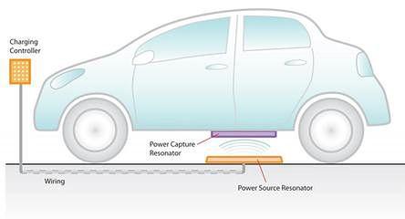 Bezprzewodowe ładowanie aut