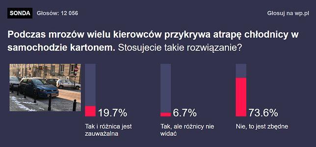 Wyniki naszej ankiety.