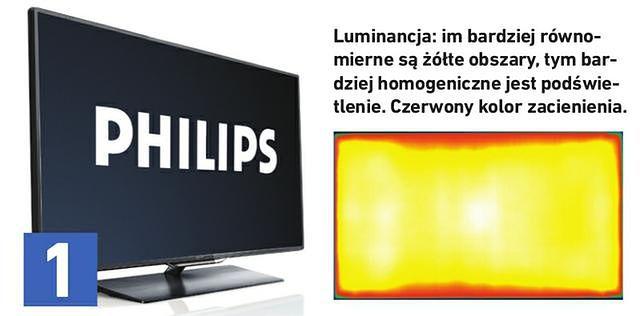 Porównanie: Najlepsze telewizory w rozmiarze od 40 do 50 cali
