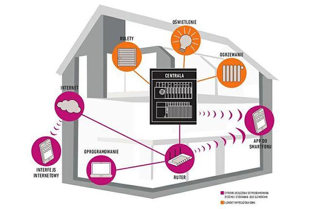 Sprytny dom sterowany smartfonem