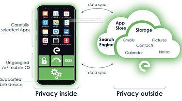 Prywatny Android bez aplikacji Google rozwijany przez organizację non-profit – sprawdźmy, czy warto