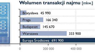 Warszawa biurową potęgą!
