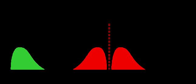 Na zielono - sygnał modulujący (fala akustyczna), na czerwono - fala zmodulowana (źródło: Wikipedia)