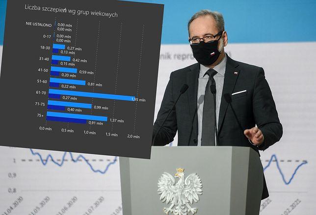 Koronawirus. Minister zdrowia Adam Niedzielski pokazał statystyki szczepień w grupach wiekowych