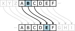 Szyfr Cezara - tradycyjny szyfr podstawieniowy