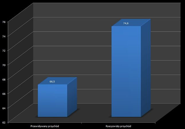 Apple zakładało przychód w wysokości 66.5 mld USD. Przychód realny wyniósł 74.6 mld USD.