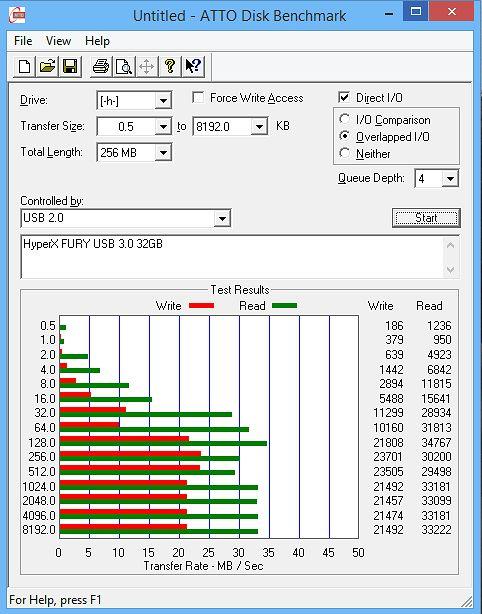 ATTO Disk Benchmark na USB 2.00