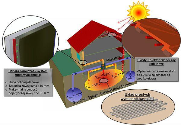 System regulacji temperatury domów dr hab. Marka Krzaczka