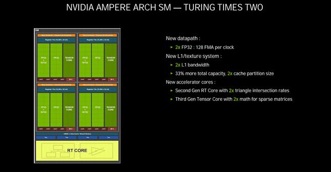 Usprawnienia Ampere w obrębie bloków SM