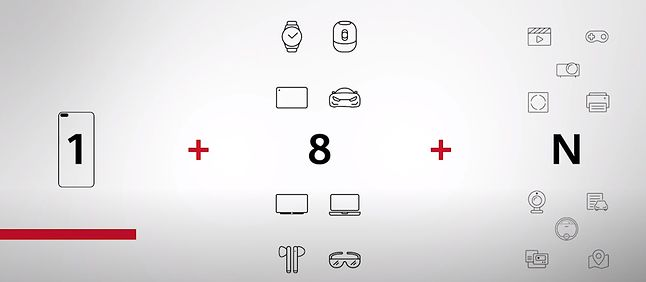 1+8+N czyli strategia, która zdaniem Huaweia dobrze pokazuje, czego oczekują klienci, fot. prezentacja Huawei.